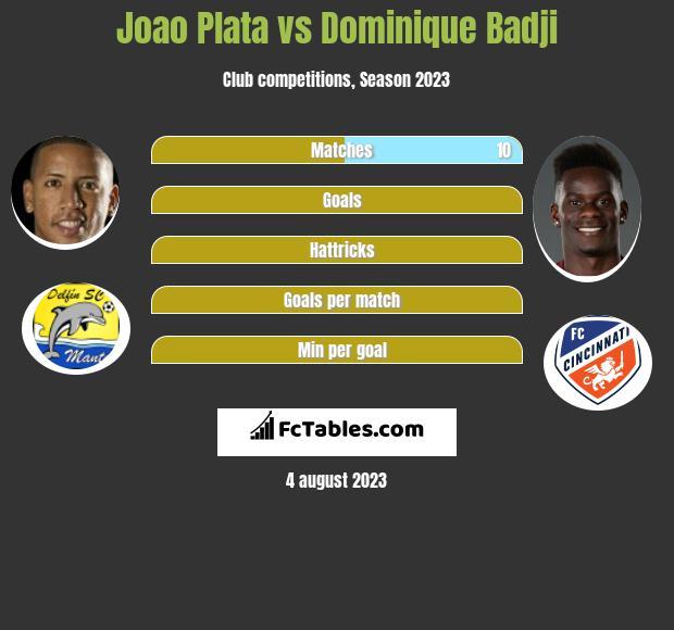 Joao Plata vs Dominique Badji h2h player stats