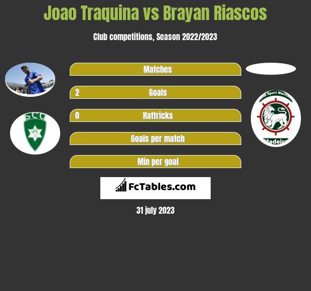 Joao Traquina vs Brayan Riascos h2h player stats