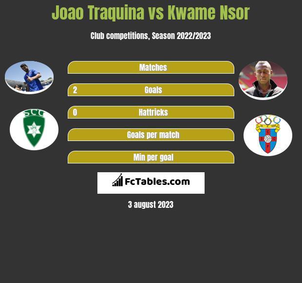 Joao Traquina vs Kwame Nsor h2h player stats