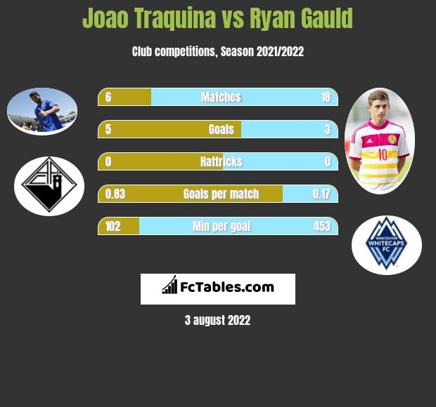 Joao Traquina vs Ryan Gauld h2h player stats