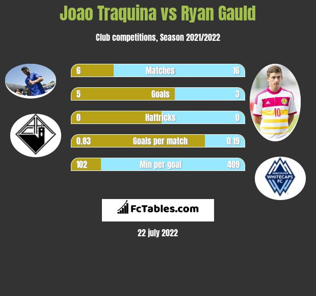 Joao Traquina vs Ryan Gauld h2h player stats