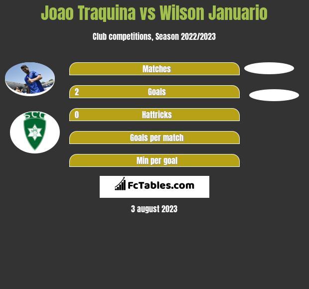 Joao Traquina vs Wilson Januario h2h player stats