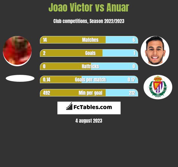 Joao Victor vs Anuar infographic