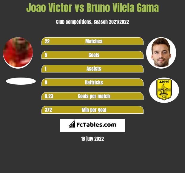Joao Victor vs Bruno Vilela Gama infographic