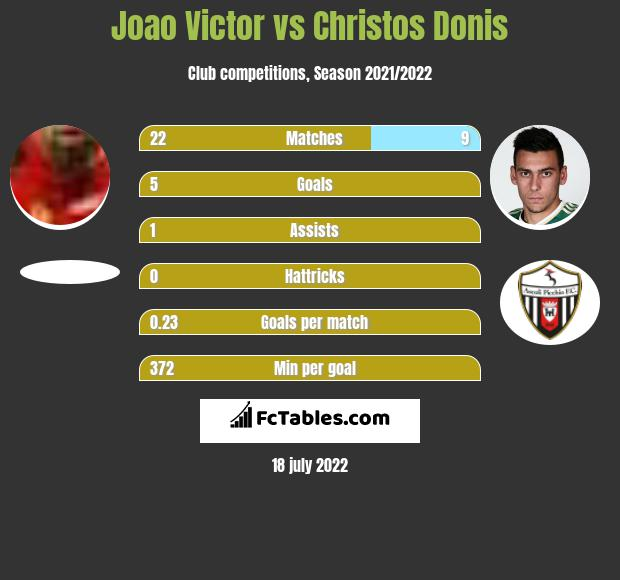 Joao Victor vs Christos Donis infographic