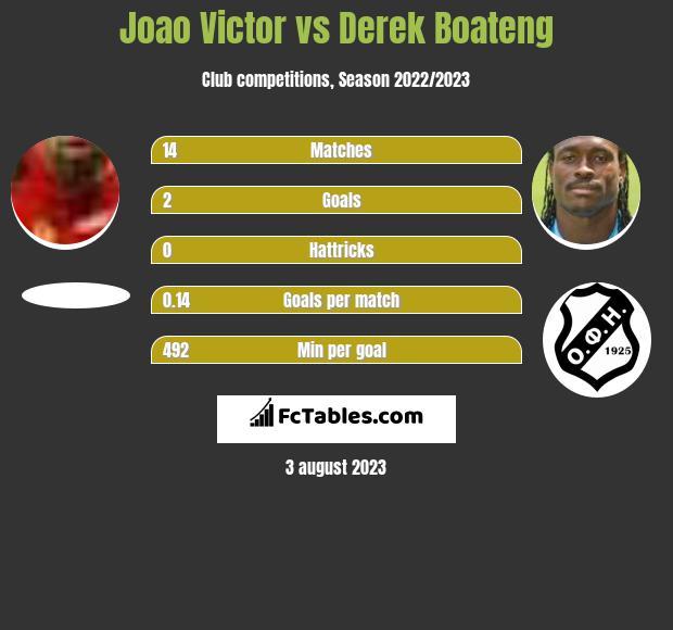 Joao Victor vs Derek Boateng infographic