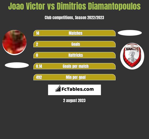 Joao Victor vs Dimitrios Diamantopoulos infographic