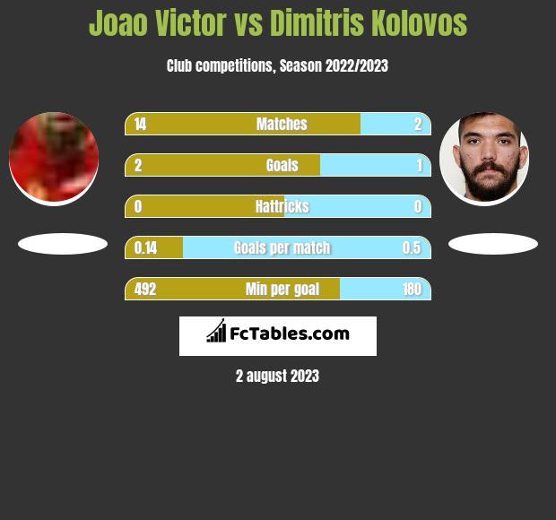 Joao Victor vs Dimitris Kolovos infographic