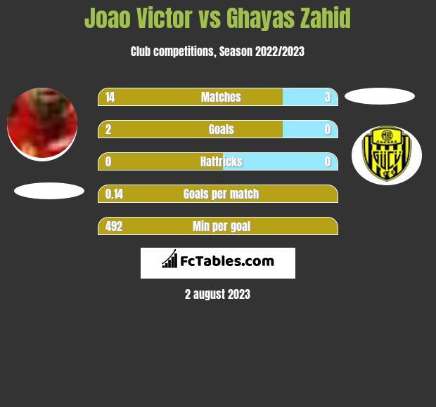 Joao Victor vs Ghayas Zahid infographic