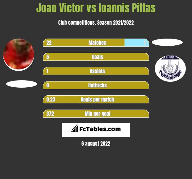 Joao Victor infographic statistics for Anorthosis