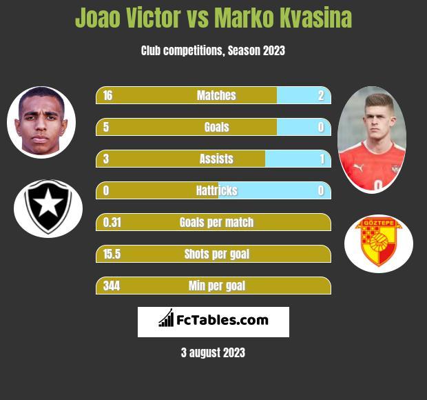 Joao Victor vs Marko Kvasina h2h player stats