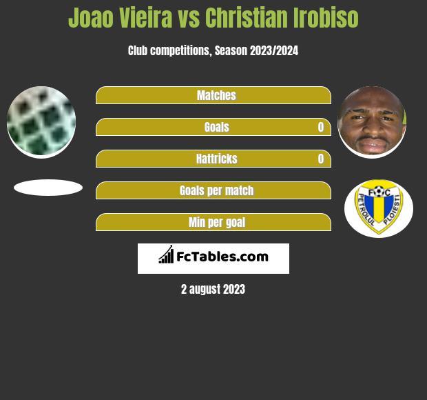 Joao Vieira vs Christian Irobiso h2h player stats