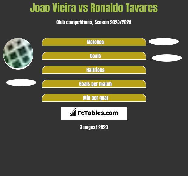 Joao Vieira vs Ronaldo Tavares h2h player stats
