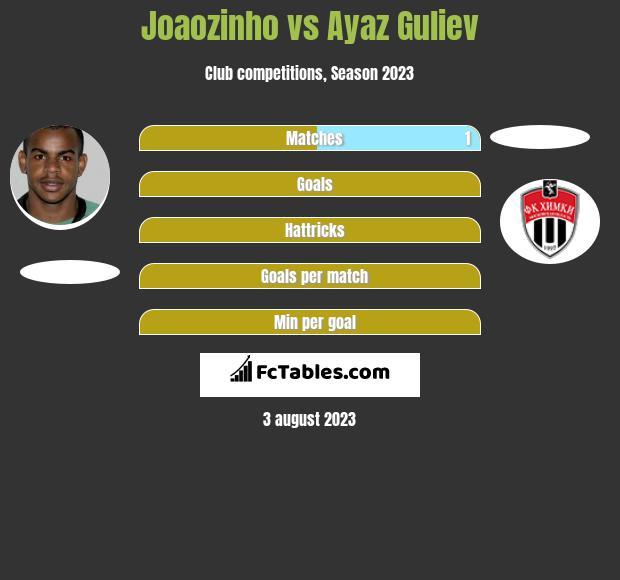 Joaozinho vs Ayaz Guliev infographic