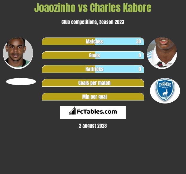 Joaozinho vs Charles Kabore infographic