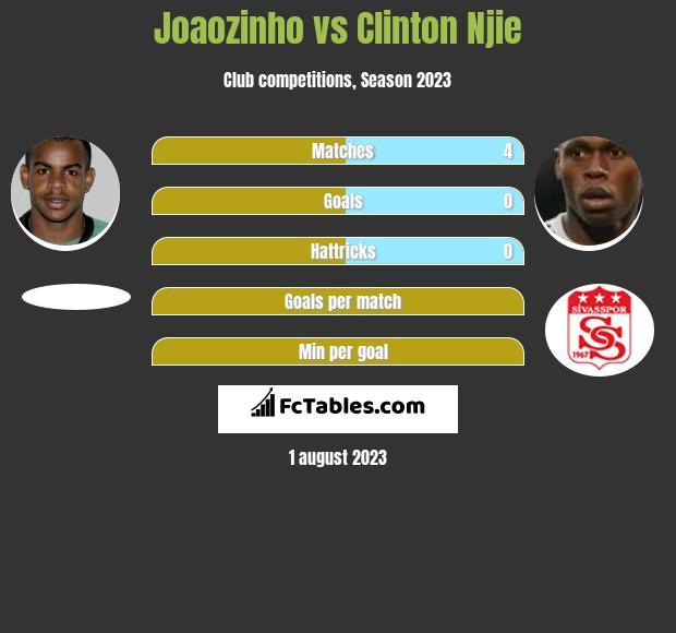 Joaozinho vs Clinton Njie infographic