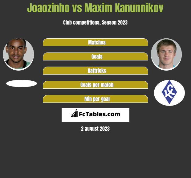 Joaozinho vs Maxim Kanunnikov infographic