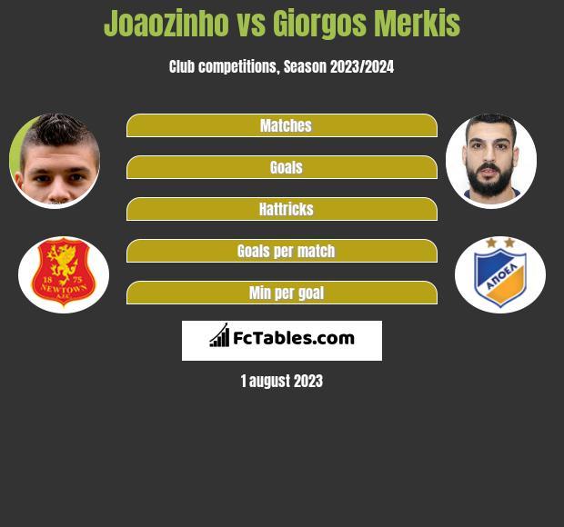 Joaozinho vs Giorgos Merkis infographic