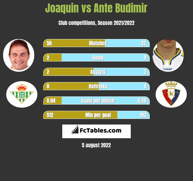 Joaquin vs Ante Budimir h2h player stats