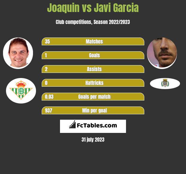 Joaquin vs Javi Garcia infographic