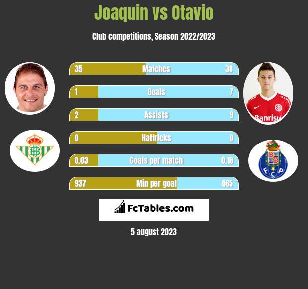 Joaquin vs Otavio h2h player stats