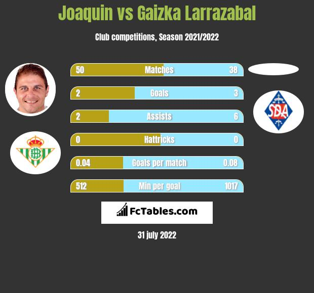Joaquin infographic statistics for Athletic Bilbao
