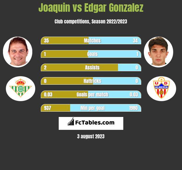 Joaquin vs Edgar Gonzalez infographic