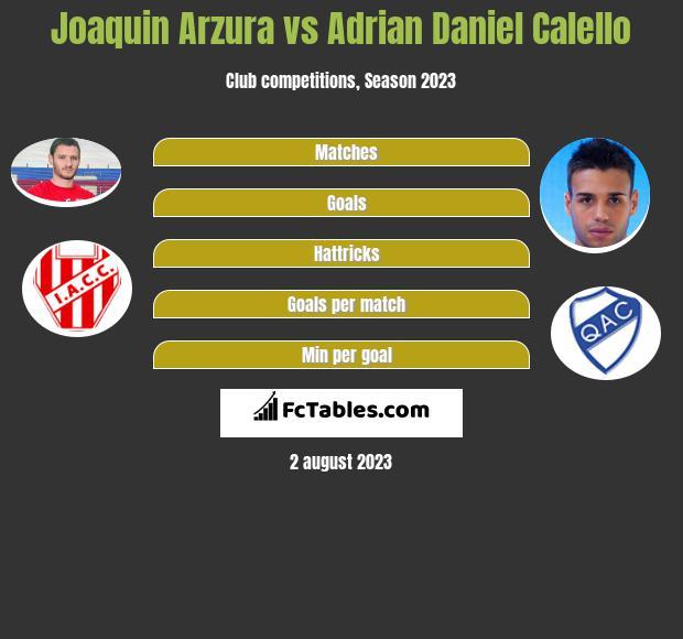 Joaquin Arzura vs Adrian Daniel Calello infographic