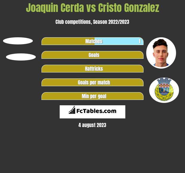 Joaquin Cerda vs Cristo Gonzalez h2h player stats