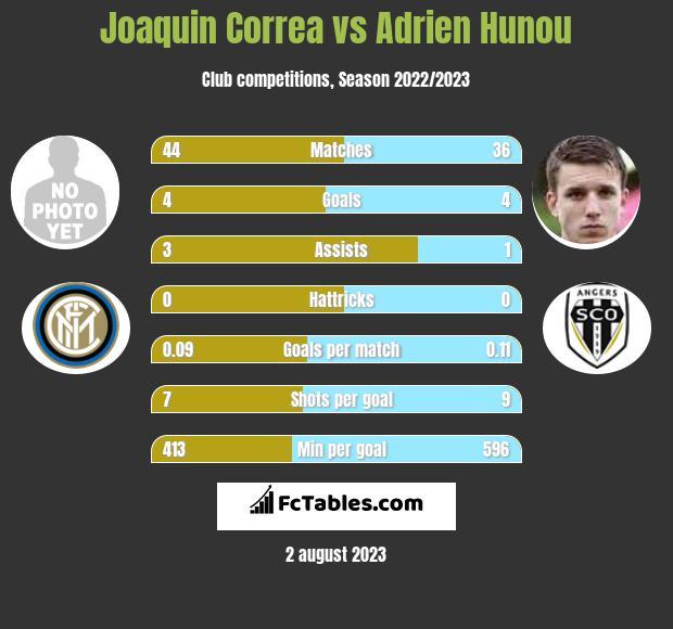 Joaquin Correa vs Adrien Hunou infographic