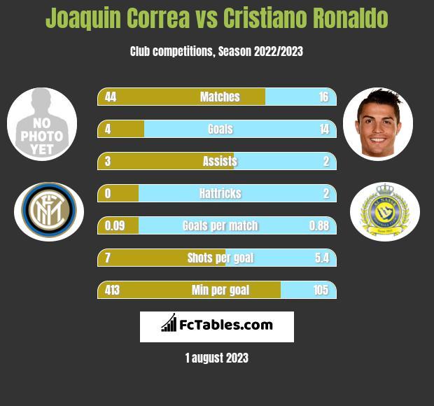 Joaquin Correa vs Cristiano Ronaldo infographic