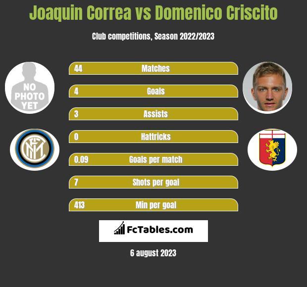 Joaquin Correa vs Domenico Criscito infographic