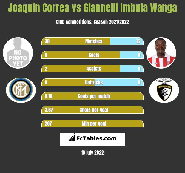 Joaquin Correa vs Giannelli Imbula Wanga infographic