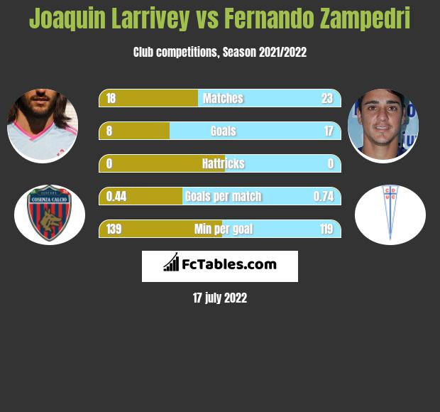 Joaquin Larrivey vs Fernando Zampedri h2h player stats