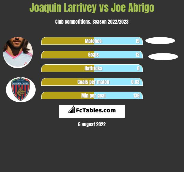 Joaquin Larrivey vs Joe Abrigo h2h player stats