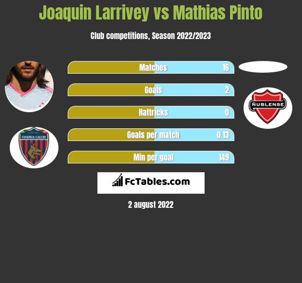 Joaquin Larrivey vs Mathias Pinto h2h player stats
