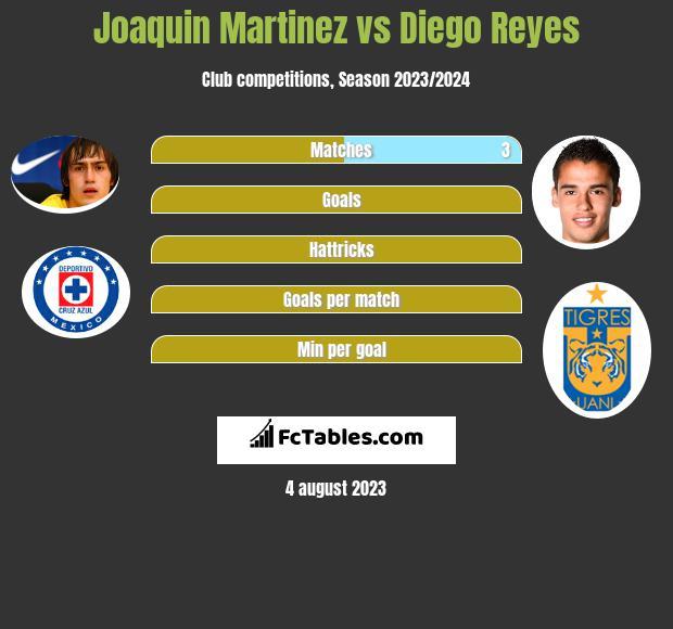 Joaquin Martinez vs Diego Reyes infographic