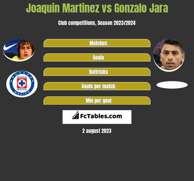 Joaquin Martinez vs Gonzalo Jara infographic