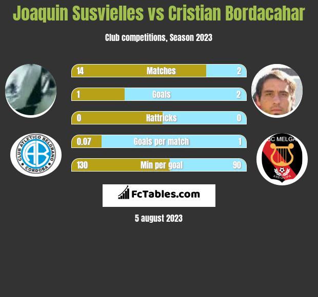 Joaquin Susvielles vs Cristian Bordacahar h2h player stats