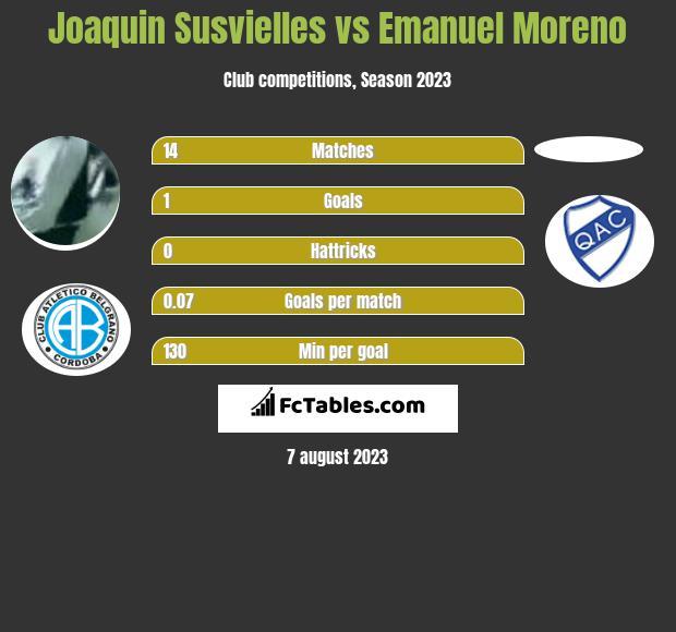 Joaquin Susvielles vs Emanuel Moreno h2h player stats