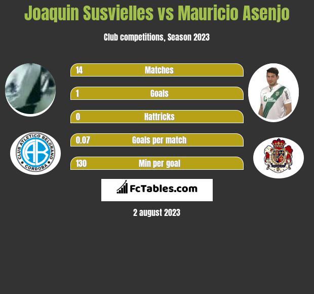 Joaquin Susvielles vs Mauricio Asenjo h2h player stats