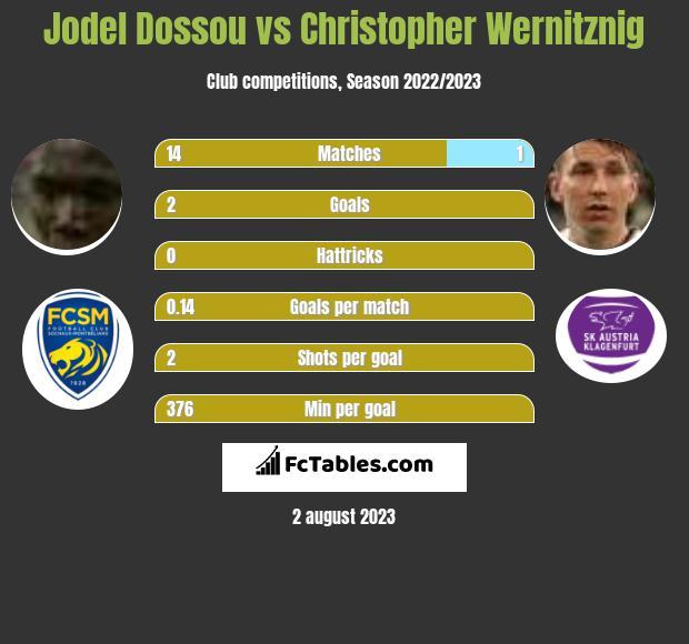 Jodel Dossou vs Christopher Wernitznig infographic