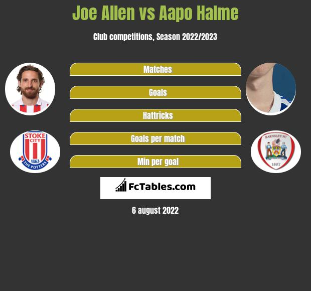 Joe Allen infographic statistics for Barnsley