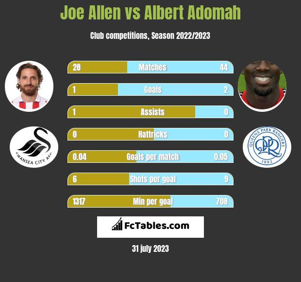 Joe Allen vs Albert Adomah infographic