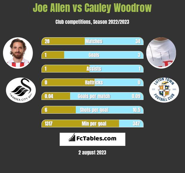 Joe Allen vs Cauley Woodrow infographic