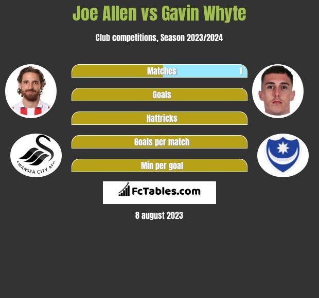 Joe Allen vs Gavin Whyte infographic