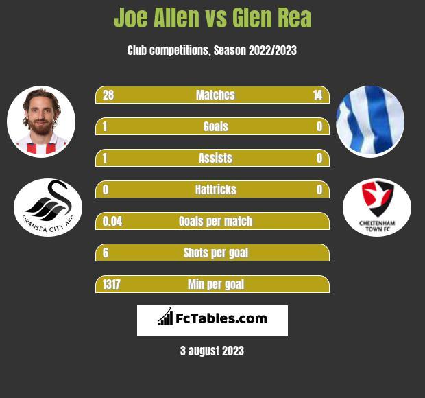 Joe Allen vs Glen Rea infographic