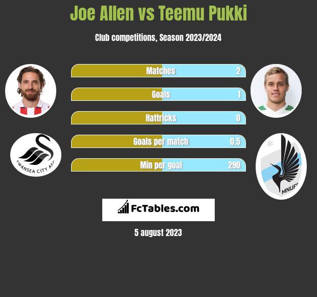 Joe Allen vs Teemu Pukki infographic