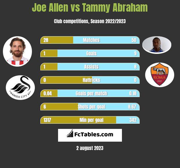 Joe Allen vs Tammy Abraham infographic