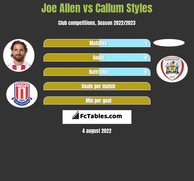 Joe Allen vs Callum Styles infographic